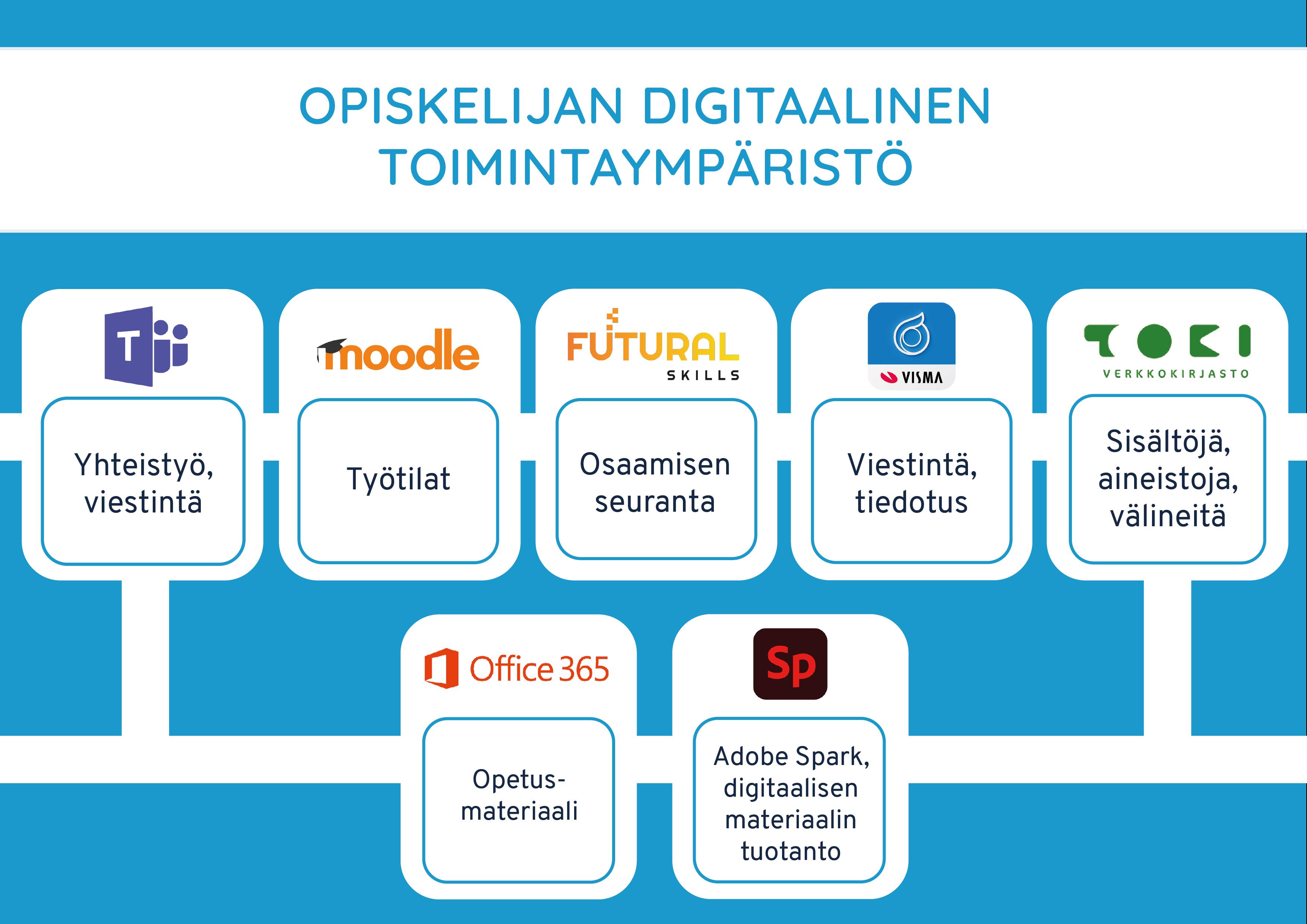 Opiskelijan digitaalinen toimintaympäristö