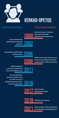infograafi verkko-opetuksen kehitysvaiheista