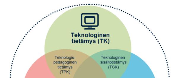 Kuvituskuva TPACK-malli